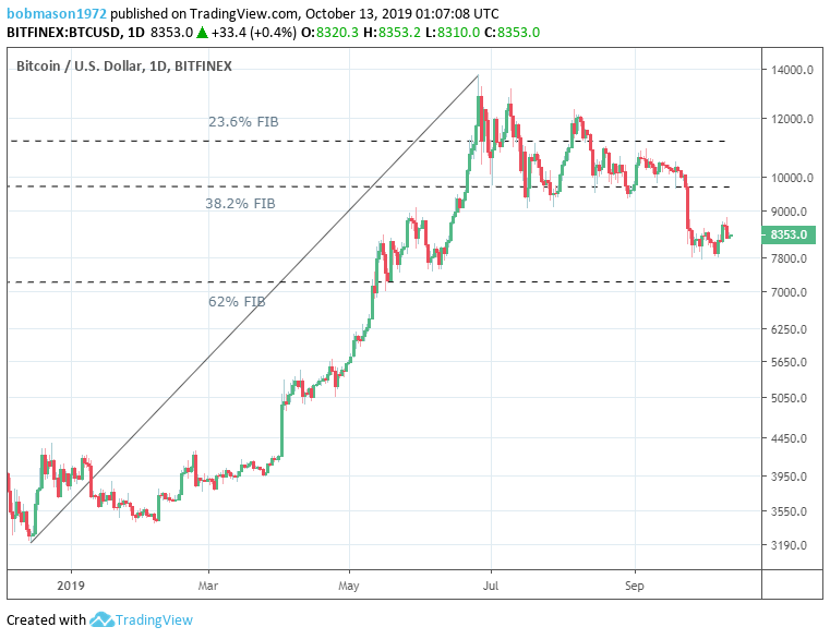 The Crypto Daily – Movers and Shakers – 13/10/19