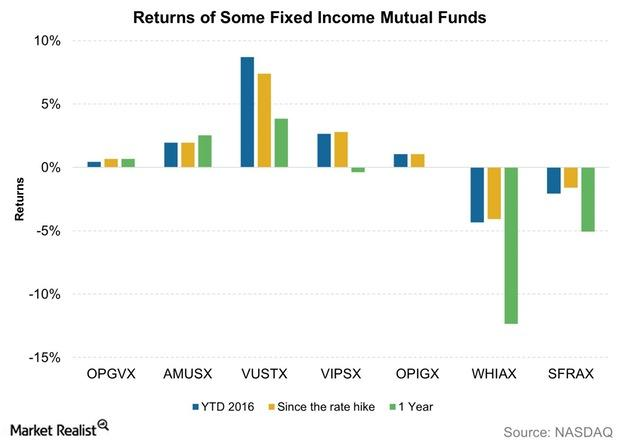 How Are Fixed Income Mutual Funds Looking 2 Months Into 2016?. Swedish Massage School Nyc Il Auto Insurance. Marymount University Majors N Z Immigration. Percentage Of Men Who Get Prostate Cancer. Online Computer Schools Locksmith In Torrance. Writing A Hardship Letter For A Loan Modification. Legal Citation Software E Commerce Shopping. Mobile Home Ceiling Repair Virtual Hosted Pbx. Safety Training Software What Is Dsl Internet