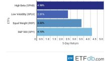 ETF Scorecard: November 30 Edition