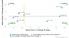 Pendragon Plc breached its 50 day moving average in a Bullish Manner : PDG-GB : March 17, 2017