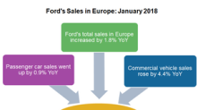 Ford's Europe Sales Remained Stable in January 2018