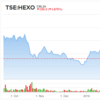 HEXO Stock Could More Than Double in the Next 12 Months, Says Analyst