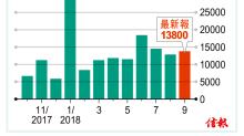 內地9月新貸1.38萬億勝預期