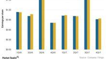 These Factors Drove Duke Energy's 4Q17 Earnings