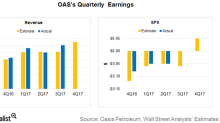 Oasis Petroleum's 4Q17 Results: What to Expect on February 28