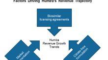Humira: AbbVie's Major Revenue Driver in 2018