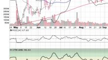 3 Big Stock Charts for Thursday: Advanced Micro Devices, Inc. (AMD), Fitbit Inc (FIT) and Nvidia Corporation (NVDA)