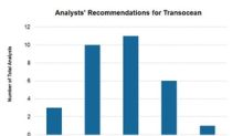 Analysts' Views on Transocean in May