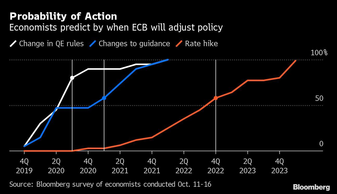 Draghi Seen Locking In Three Years of ECB Policy for Lagarde