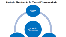 Inside Valeant Pharmaceuticals' Recent Divestments