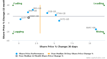 HSBC Holdings Plc breached its 50 day moving average in a Bullish Manner : HSBA-GB : December 12, 2017