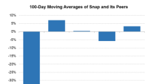 What Analysts Recommend for Snap