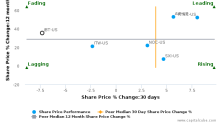John Bean Technologies Corp. breached its 50 day moving average in a Bearish Manner : JBT-US : August 2, 2017