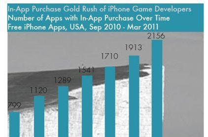 Report: 40% of App Store game downloads are freemium