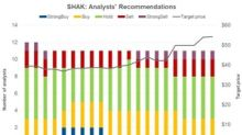 Analysts Favor 'Hold' Recommendations on Shake Shack