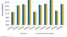 What Drove PepsiCo's Revenue Growth in Fiscal Q2 2018
