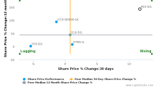 Food Empire Holdings Ltd. breached its 50 day moving average in a Bullish Manner : F03-SG : May 15, 2017