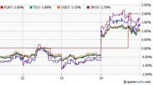 Long-Term Treasury ETFs in Play Post Fed Decision