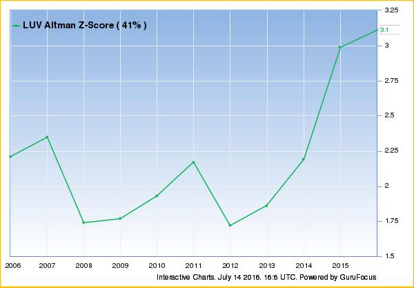 Tech Companies Reach High Altman Z-Scores