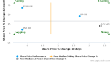 DCC Plc breached its 50 day moving average in a Bearish Manner : DCC-GB : January 20, 2017