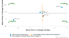 Discover Financial Services breached its 50 day moving average in a Bullish Manner : DFS-US : June 28, 2017