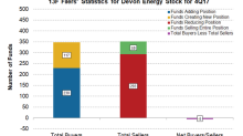 Did Institutional Investors Sell Devon Energy in 4Q17?