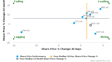 Physicians Realty Trust breached its 50 day moving average in a Bearish Manner : DOC-US : December 1, 2017