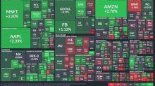 〈美股盤後〉Fed安撫市場 科技股掀買氣 那指續登歷史新高
