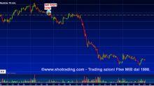 Trading di brevissimo: Bco BPM e Unicredit