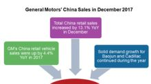 General Motors Posted Solid Chinese Sales Gains in December 2017