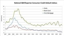 S&P/Experian Consumer Credit Default Indices Show Third Straight Drop In Composite Rate In June 2021