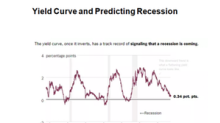 Will the Fed Consider the Risk of a Recession?