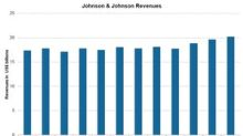 Johnson & Johnson's Revenues Rose 11.5% in 4Q17
