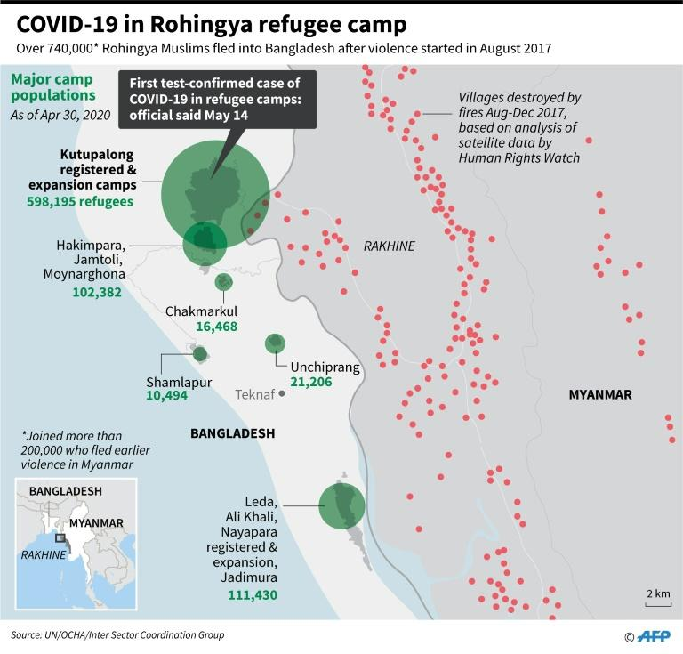 Major Rohingya refugee camp populations in Bangladesh, as of April 30, 2020. A Rohingya man has become the first person to test positive for COVID-19 in one of the camps. (AFP Photo/Gal ROMA)