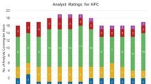HollyFrontier: Most Analysts Gave a 'Hold' Rating