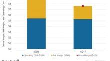 Andeavor's Refining Margin: How It Trended in 4Q17