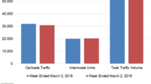 How Canadian Pacific's Rail Traffic Trended in Week 9