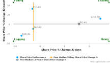 Ridley Corp. Ltd. breached its 50 day moving average in a Bearish Manner : RIC-AU : July 24, 2017