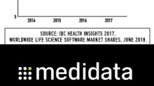 Industry Milestone: Over 15,000 Studies Have Run on Medidata Cloud Platform