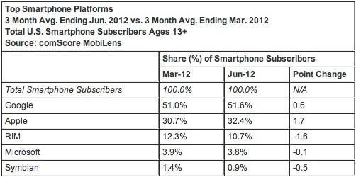 ComScore: Android back above 51 percent of US share, iOS still growing briskly