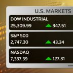 Stocks rally as Fed eases rate worry, tech climbs