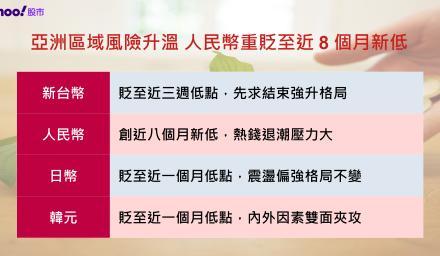 亞洲區域風險升溫 人民幣重貶至近8個月新低