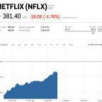Netflix shares are fighting back after the company's big subscriber miss (NFLX)
