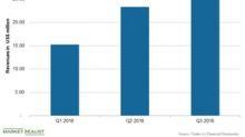 Trulieve Surpassed Analysts' Q3 Revenue Estimates
