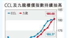 CCL升0.12% 九龍破天荒連漲9周