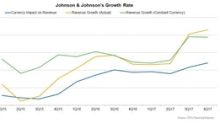 Johnson & Johnson's Growth Rate for 4Q17