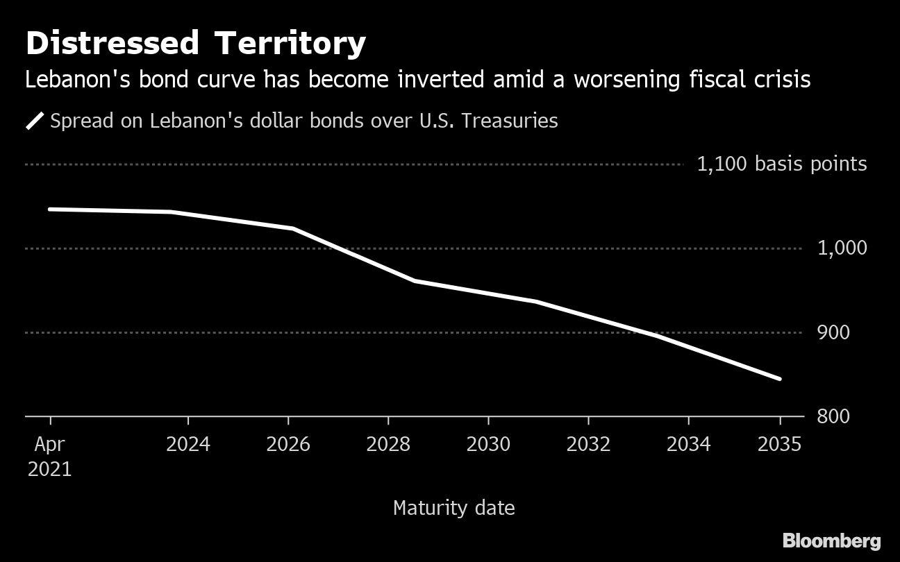 "(Bloomberg) -- Lebanon's Eurobonds have entered distressed territory as a budget delay and rising political tension in the region complicate efforts to tackle the nation's fiscal crisis.The average extra yield investors demand to hold the Arab nation's debt over U.S. Treasuries climbed to a 10-year high of 946 basis points this week. Among emerging markets not in default, only Zambia and Argentina have wider spreads, according to a Bloomberg Barclays index.Some of Lebanon's dollar securities, including those maturing in 2022 and 2023, already have spreads above 1,000 basis points.Investors are losing patience as political squabbles stall economic reforms. A long-delayed budget aims to lower the deficit to 7.6% of gross domestic product this year, which would help unlock billions of dollars in aid. Prime Minister Saad Hariri said last week that lawmakers objected to some items after previously agreeing to them, and he ridiculed suggestions that Lebanon would seek a bailout from the International Monetary Fund.""The country is running out of time,"" said Raffaele Bertoni, the head of debt-capital markets at Gulf Investment Corp. in Kuwait City. ""Unpopular decisions are needed to keep the growing fiscal deficit under control. Until then, Lebanese sovereign bonds will continue to trade in distressed territory.""Inverted CurveAnother sign of stress is the partial inversion in Lebanon's Eurobond curve, with some shorter-dated notes yielding more than those with longer maturities. That often occurs when countries are near or in default, such as with Venezuela.The IMF estimates Lebanon's public debt at about 160% of GDP, one of the highest levels in the world. Lebanon has never defaulted on its debt, which was mostly accumulated after the 1975-1990 civil war.Nassib Ghobril, the chief economist at Beirut-based Byblos Bank SAL, said Lebanese Eurobonds are stable. Local institutions hold 86% of the nation's total debt and most of it is denominated in local currency, he said.Some strategists also say the bonds are too cheap to ignore. Morgan Stanley's Jaiparan Khurana, who's based in London, said yields on longer-dated securities have risen to attractive levels. There's been a ""modest improvement"" in banking-sector liquidity and reserves are falling more slowly than last year, he said in a note.Political TensionStill, Lebanese notes have lost investors 1.3% on average this month, the worst performance after Suriname in the Bloomberg Barclays EM USD Sovereign Bond Index, which includes 75 countries.The escalation of regional tensions is making investors more concerned, said Carla Slim, Standard Chartered Plc's Dubai-based economist. Two oil tankers were attacked last week near the Strait of Hormuz, an incident that the U.S. and Saudi Arabia have blamed on Iran.Iran provides financial support to Hezbollah, a Lebanese militant group designated by the U.S. and U.K. as a terrorist organization. Saudi Arabia backs the Sunni political party headed by Hariri.As the U.S. ratchets up pressure on Iran, the risk premium on Lebanese debt rises, said Slim.Budget ImplementationInvestors' main focus now is on whether the government can fix its finances.""While Lebanon will probably be able to muddle through this year, the key downside risk lies in restoring confidence at both the depositor and investor level,"" said Slim, who forecasts a fiscal deficit of 9.5% for this year.The budget proposes sharp cuts in spending, higher income taxes and a halt in public-sector hiring. It still needs to be passed by parliament, where it may find fierce resistance from lawmakers.""No party seems willing to cede any of their privileges,"" said Alia Moubayed, a researcher in London with Jefferies International Ltd. ""The faster the credibility of policy and policymakers erodes, the higher the risk premia and the greater the need for an externally sponsored arrangement that brings discipline and predictability to policy implementation.""(Updates with quote in final paragraph.)To contact the reporters on this story: Abeer Abu Omar in Dubai at aabuomar@bloomberg.net;Paul Wallace in Lagos at pwallace25@bloomberg.netTo contact the editors responsible for this story: Justin Carrigan at jcarrigan@bloomberg.net, Dana El BaltajiFor more articles like this, please visit us at bloomberg.com©2019 Bloomberg L.P."