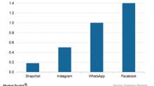 Could Facebook's Messenger Kids App Boost Its User Base?