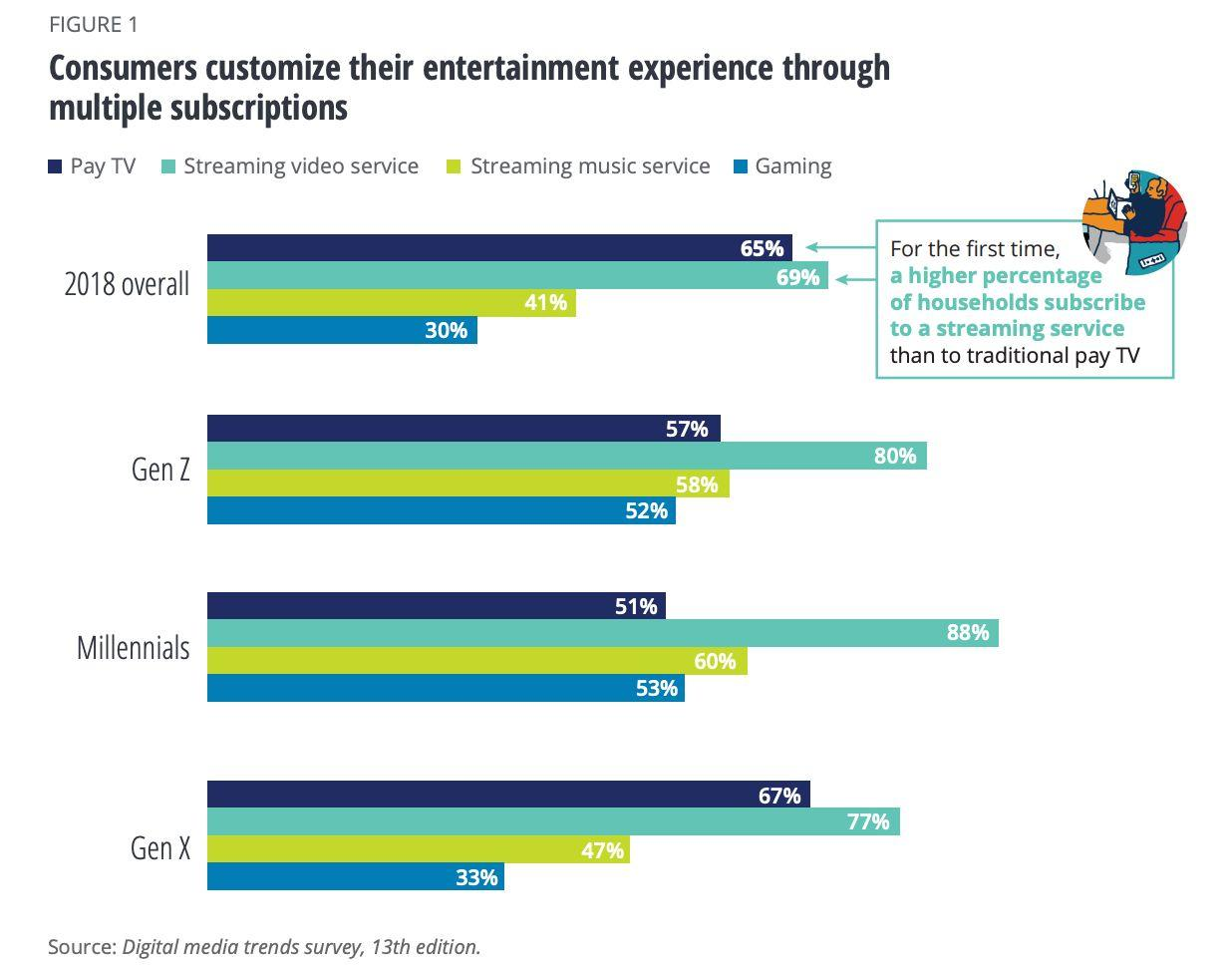 More households subscribe to a streaming service than pay TV now: Deloitte