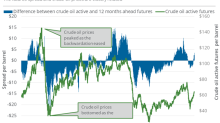 Futures Spread: Bullish Sentiments Fall for Oil